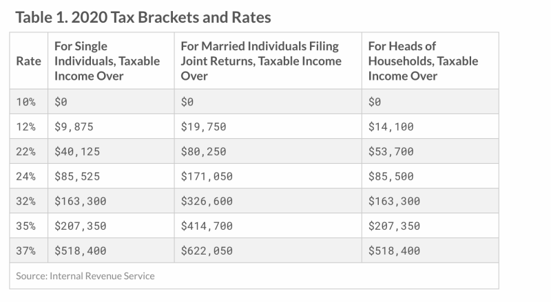 How tax law changes in 2020 help your retirement?